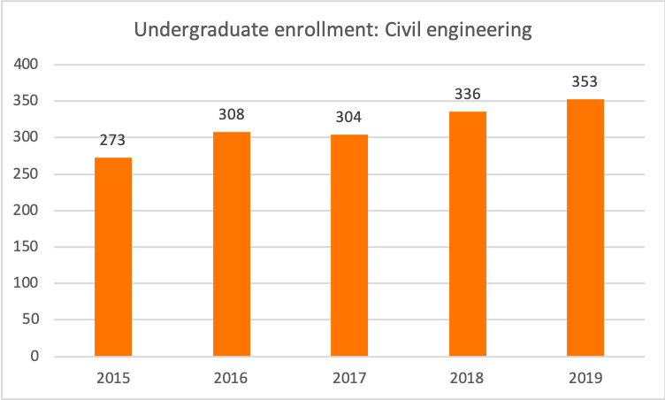 civil engineering enrollment, 2015-2019