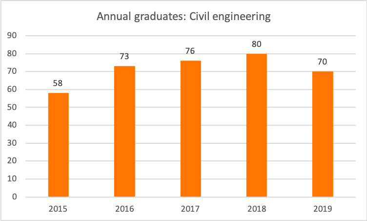 civil engineering graduates per year, 2015-2019